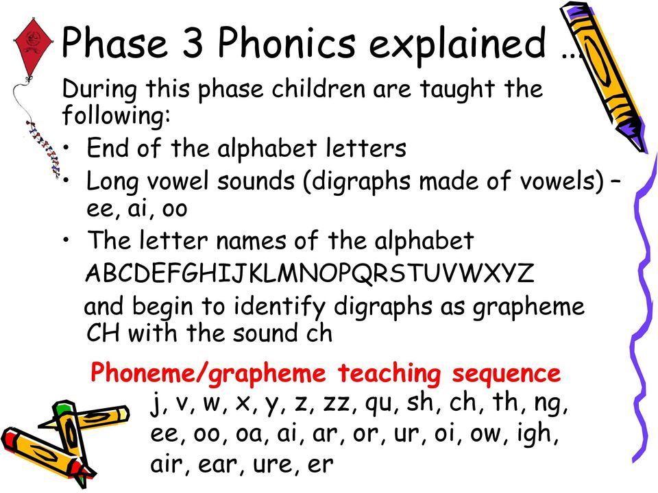 ABCDEFGHIJKLMNOPQRSTUVWXYZ and begin to identify digraphs as grapheme CH with the sound ch