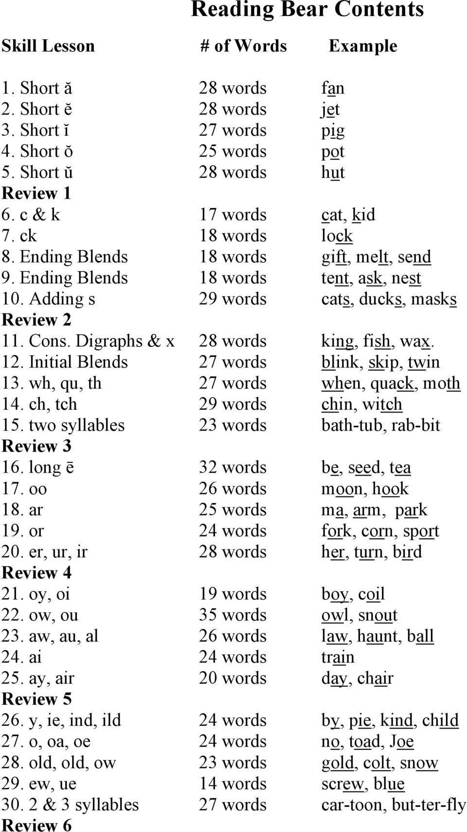 Digraphs & x 28 words king, fish, wax. 12. Initial Blends 27 words blink, skip, twin 13. wh, qu, th 27 words when, quack, moth 14. ch, tch 29 words chin, witch 15.