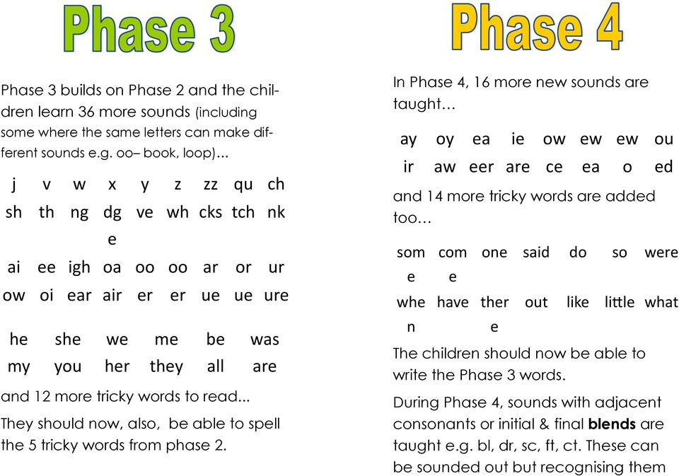 .. They should now, also, be able to spell the 5 tricky words from phase 2.