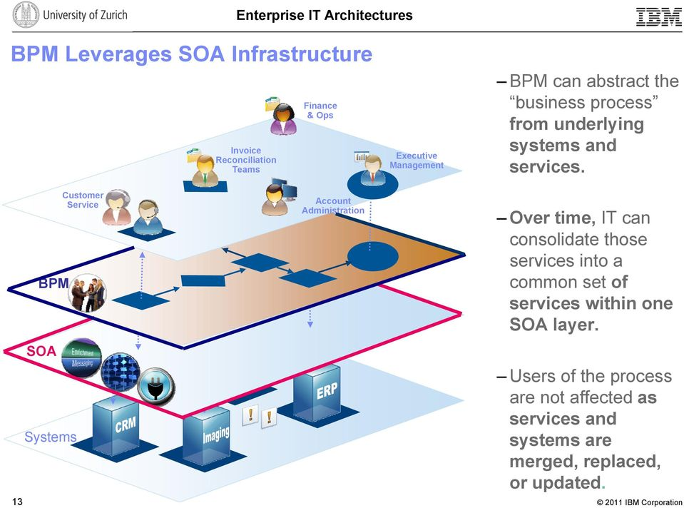 13 BPM SOA Systems Customer Service Account Administration Over time, IT can consolidate those services