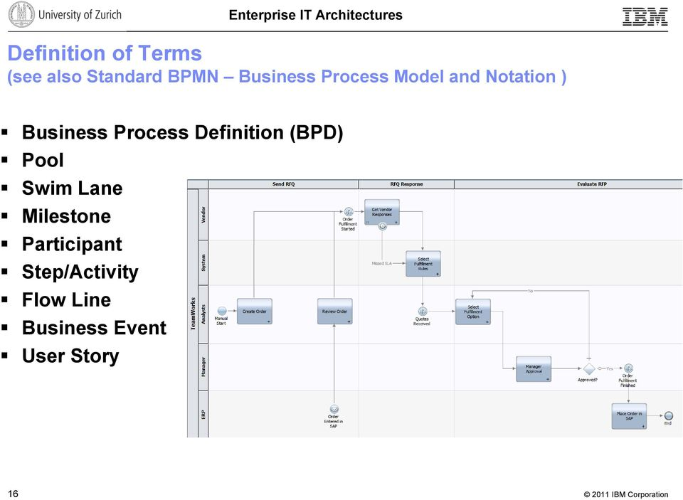Process Definition (BPD) Pool Swim Lane Milestone