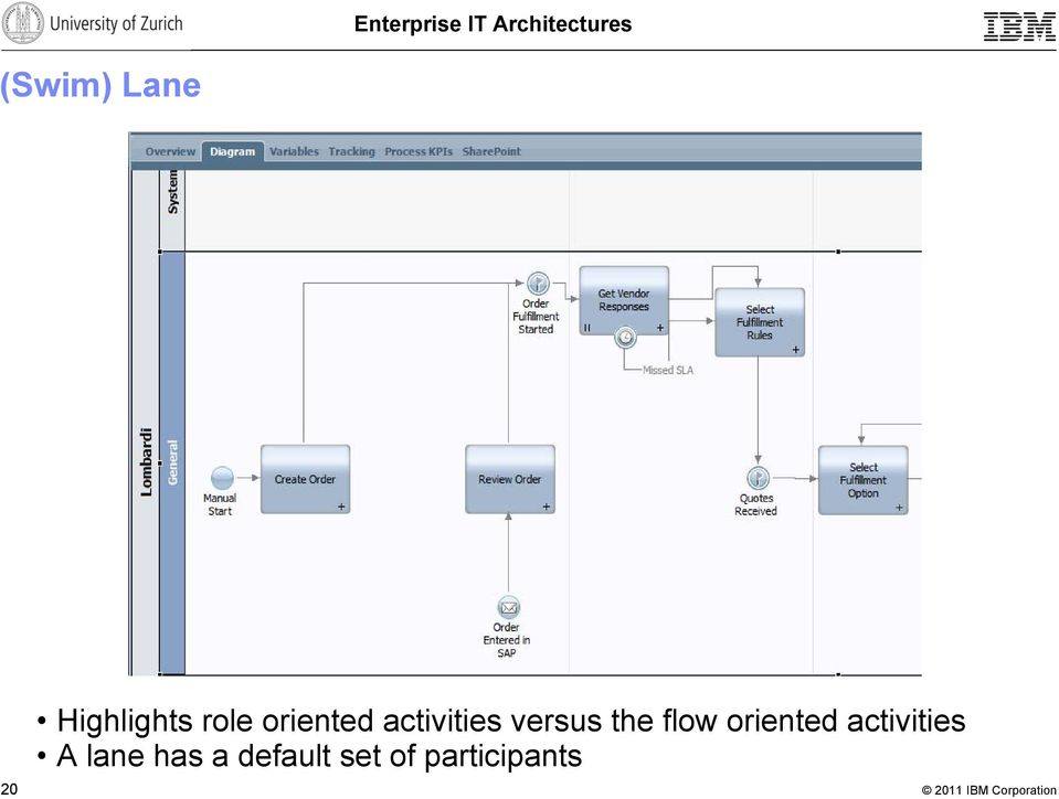 flow oriented activities A lane