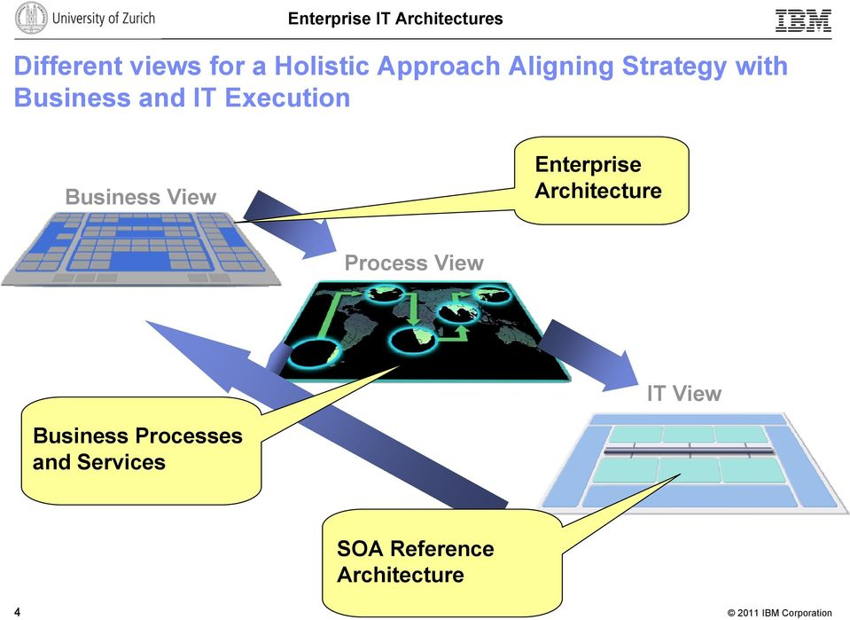 View Enterprise Architecture Process View IT View