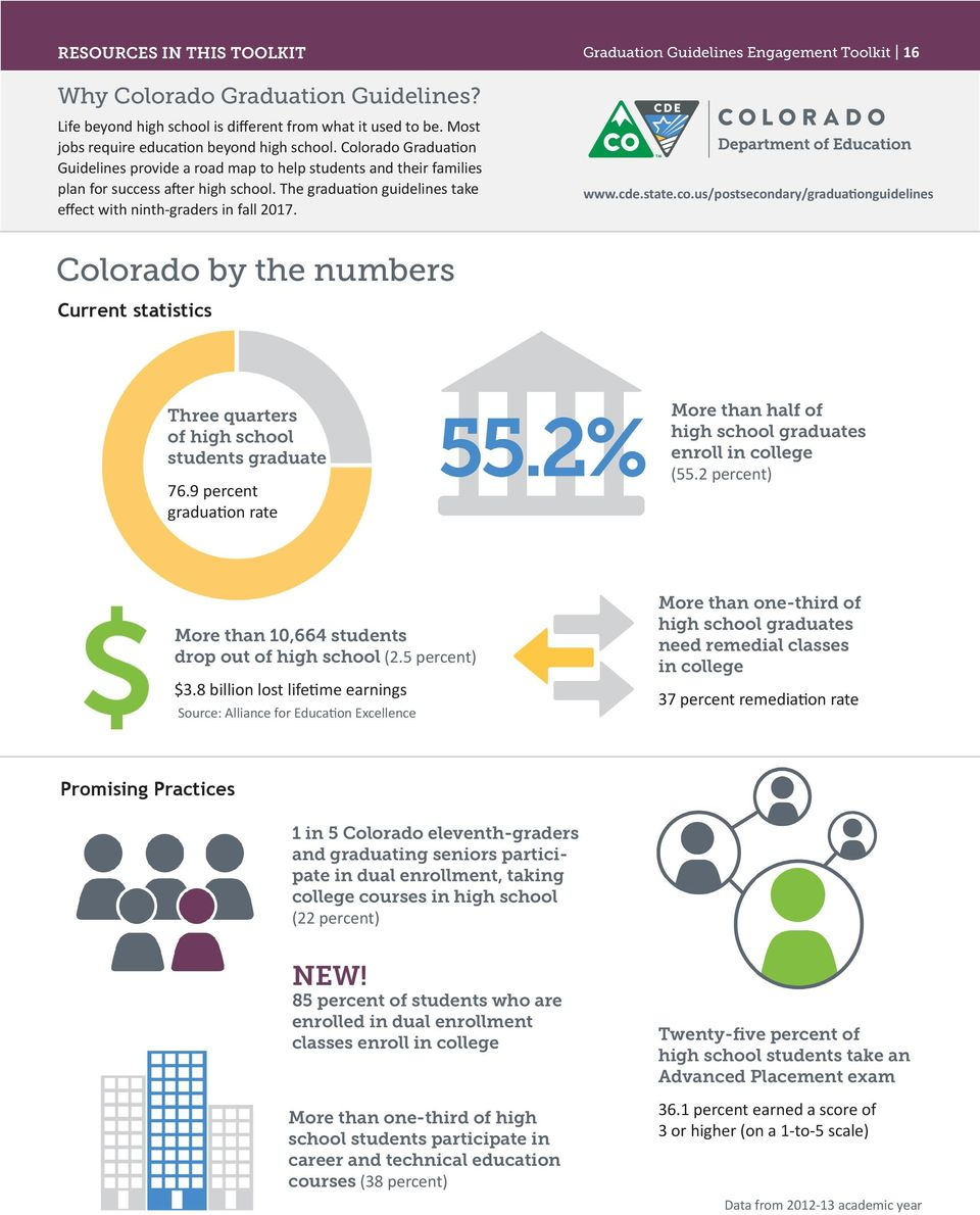 Graduation Guidelines Engagement Toolkit 16 www.cde.state.co.us/postsecondary/graduationguidelines Colorado by the numbers Current statistics Three quarters of high school students graduate 76.