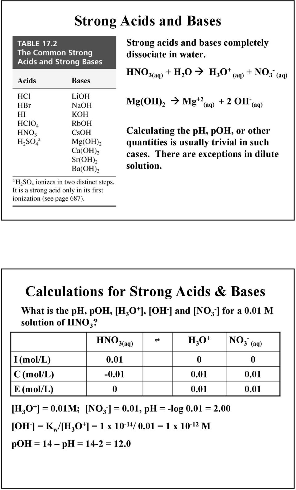 cases. There are exceptions in dilute solution. Calculations for Strong Acids & Bases What is the ph, poh, [H 3 O + ], [OH - ] and [NO 3- ] for a 0.