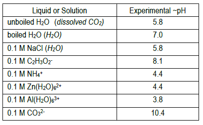How to estimate the ph of Na 2 CO 3 as an example: methyl orange appears yellow ph is above 4.4 methyl red appears yellow ph is above 6.0 bromothymol blue appears blue ph is above 7.