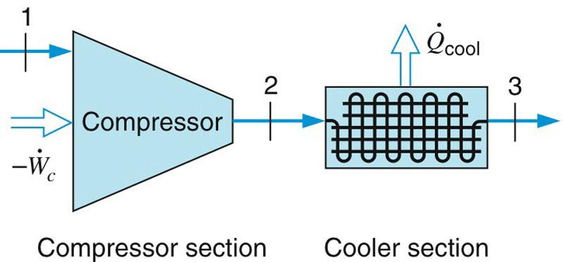EXAMPLE 6.7 The compressor in a plant receives carbon dioxide at 100 kpa, 80 K, with a low velocity.