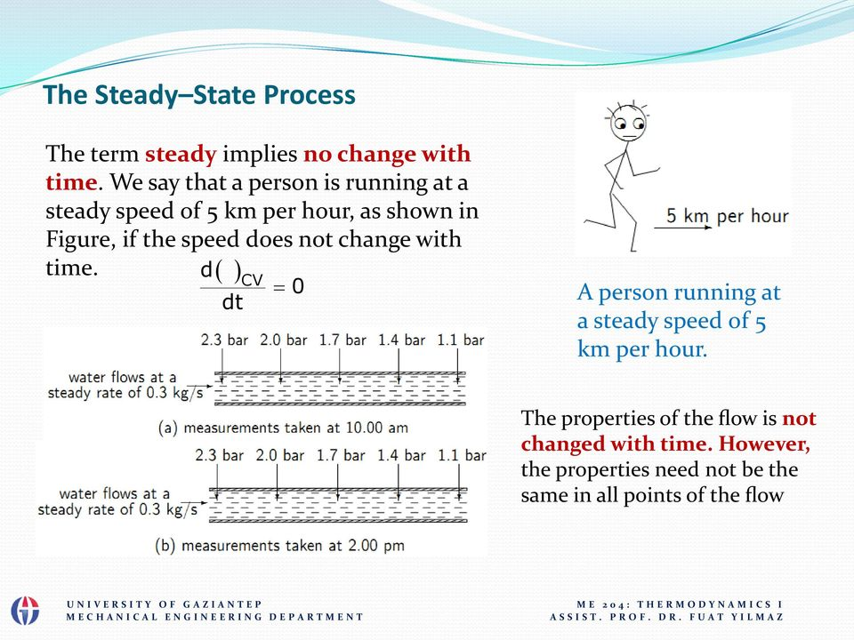 speed does not change with time. d CV dt 0 A person running at a steady speed of 5 km per hour.
