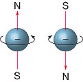 For the electrons themselves (the cars that park in the spaces detailed above) Orientation magnetic spin quantum number m s m s = -½ or +½ m s is an intrinsic property of the electron.