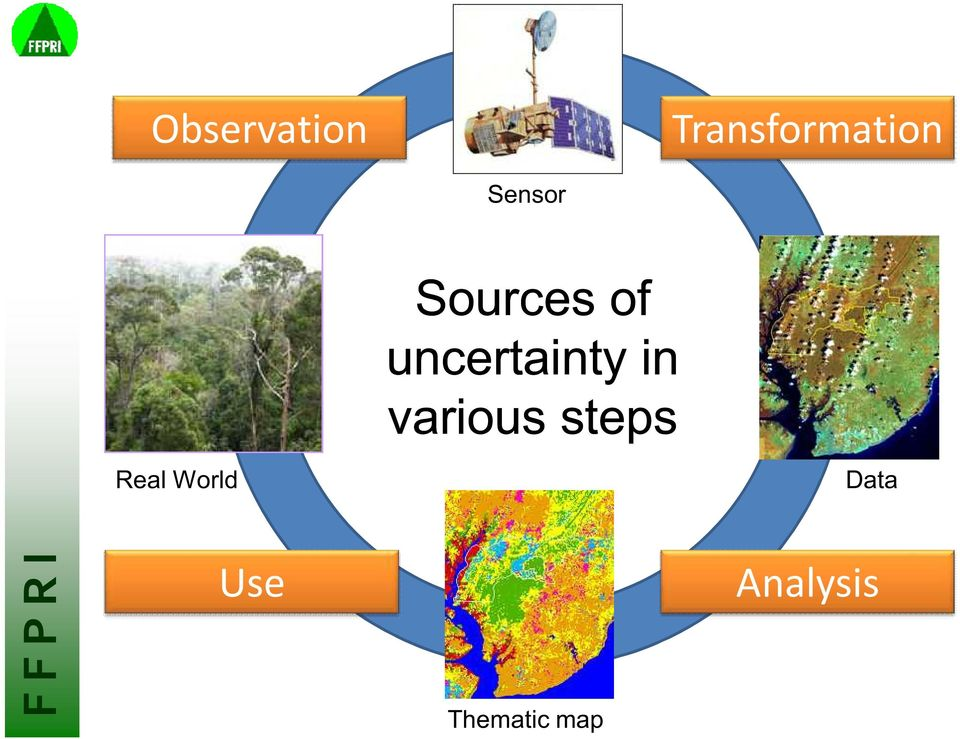 uncertainty in various steps
