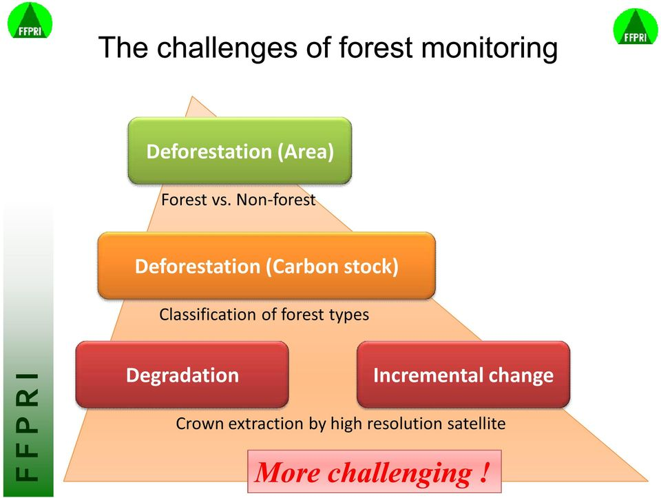 Non-forest Deforestation (Carbon stock) Classification of