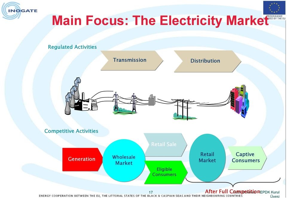 Electricity Grid Regulation Turkey