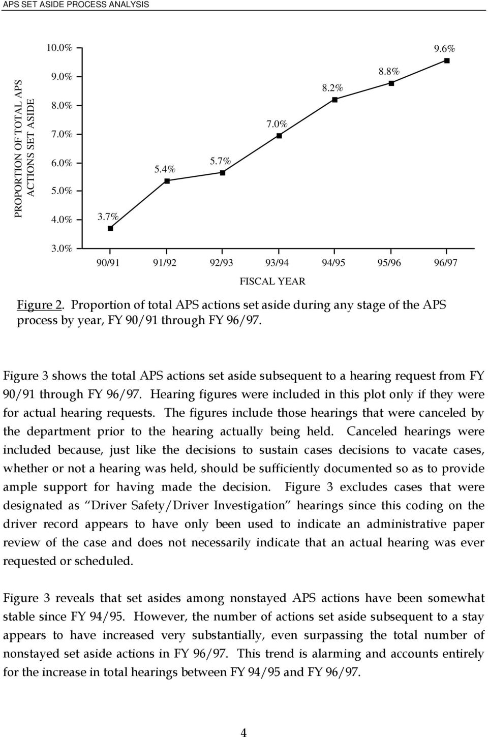 Figure 3 shows the total APS actions set aside subsequent to a hearing request from FY 90/91 through FY 96/97. Hearing figures were included in this plot only if they were for actual hearing requests.