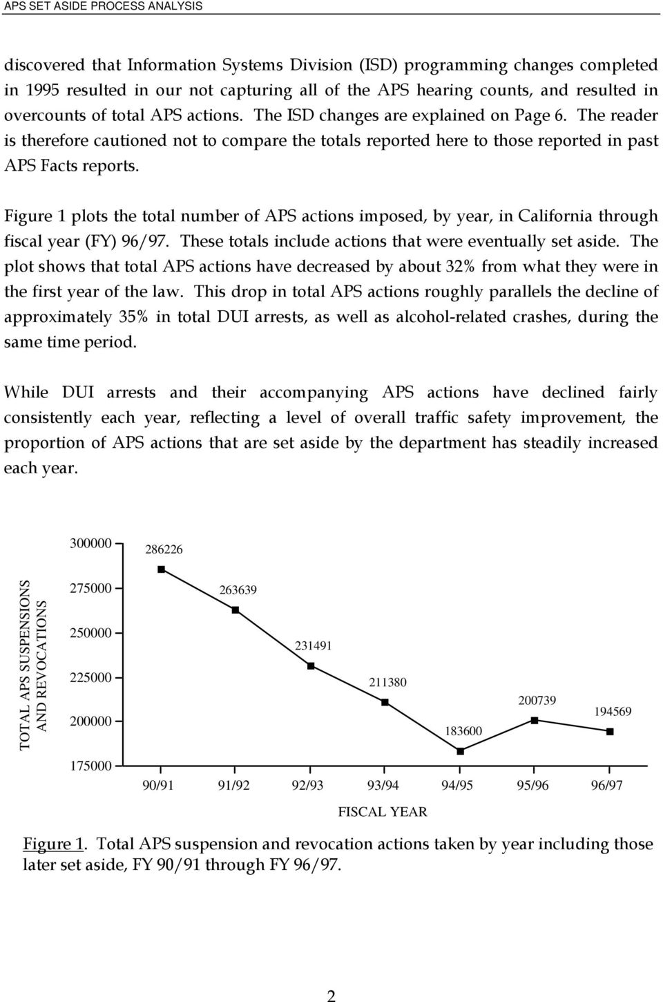 Figure 1 plots the total number of APS actions imposed, by year, in California through fiscal year (FY) 96/97. These totals include actions that were eventually set aside.