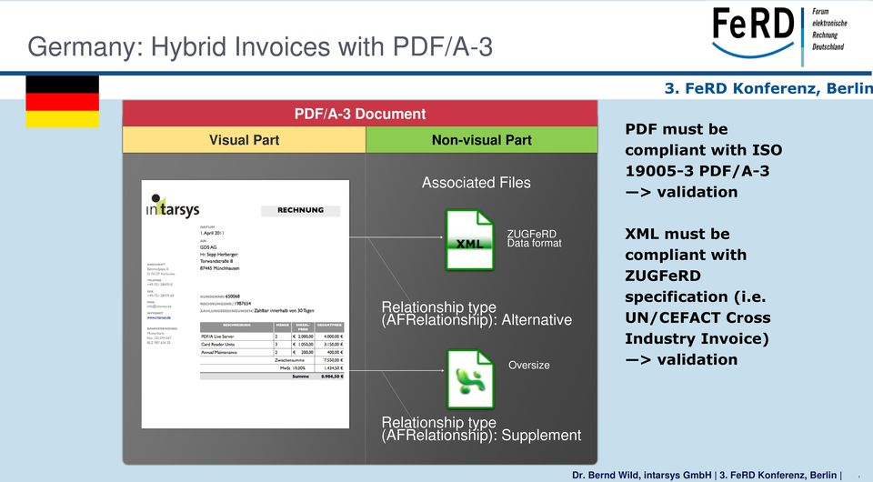 ZUGFeRD - A Hybrid Format for Electronic Invoices in Europe - PDF