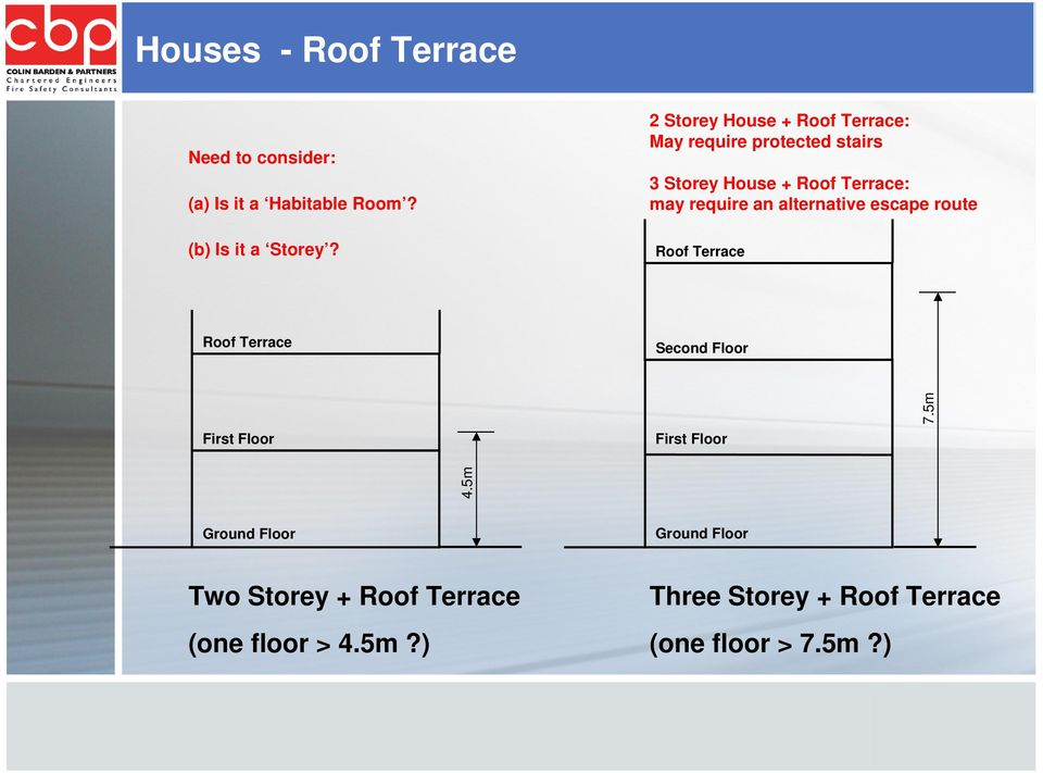an alternative escape route Roof Terrace Roof Terrace Second Floor First Floor First Floor 7.5m 4.