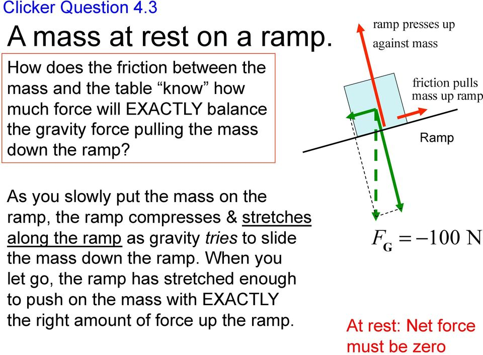 ramp? ramp presses up against mass friction pulls mass up ramp Ramp As you slowly put the mass on the ramp, the ramp compresses &