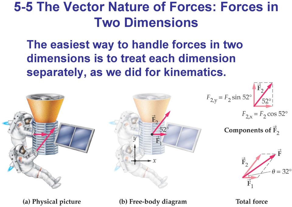forces in two dimensions is to treat each