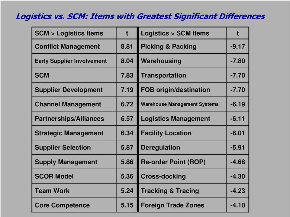 7 Warehouse Management Systems -6.9 Partnerships/Alliances 6.57 Logistics Management -6. Strategic Management 6.4 Facility Location -6.0 Supplier Selection 5.