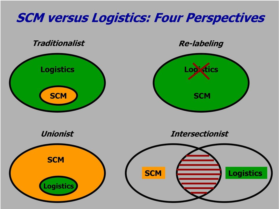 Re-labeling Logistics Logistics