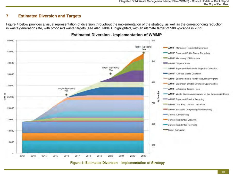 strategy, as well as the corresponding reduction in waste generation rate, with proposed waste targets (see also