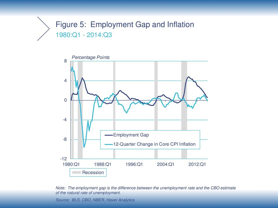 Recession Note: The employment gap is the difference between the unemployment rate