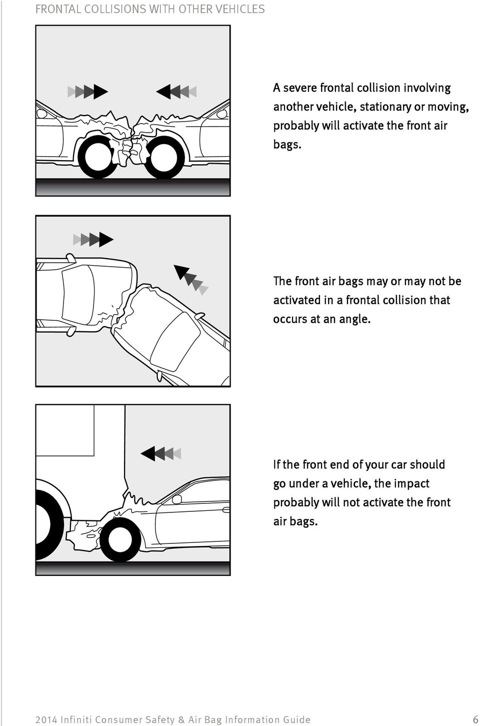 The front air bags may or may not be activated in a frontal collision that occurs at an angle.
