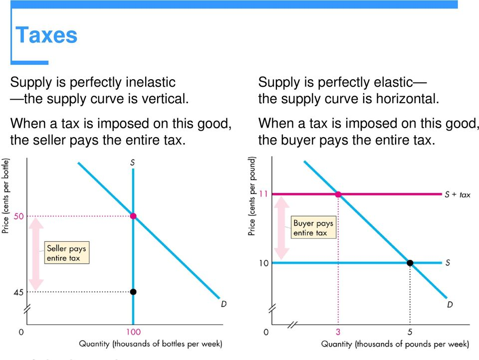 tax. Supply is perfectly elastic the supply curve is horizontal.
