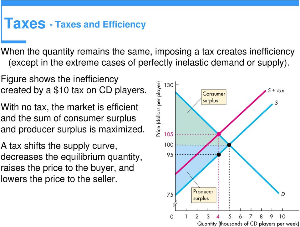 With no tax, the market is efficient and the sum of consumer surplus and producer surplus is maximized.