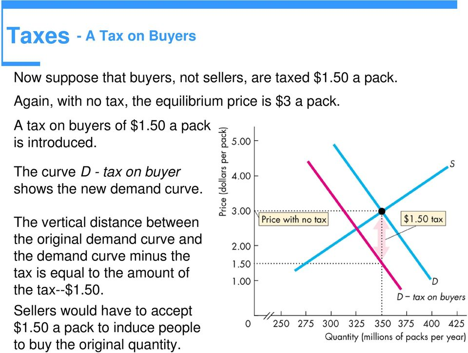 The curve D - tax on buyer shows the new demand curve.