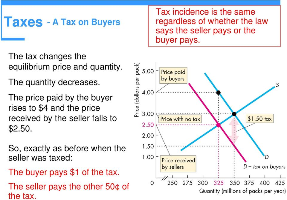 The price paid by the buyer rises to $4 and the price received by the seller falls to $2.50.