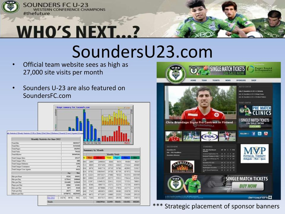 27,000 site visits per month Sounders U-23