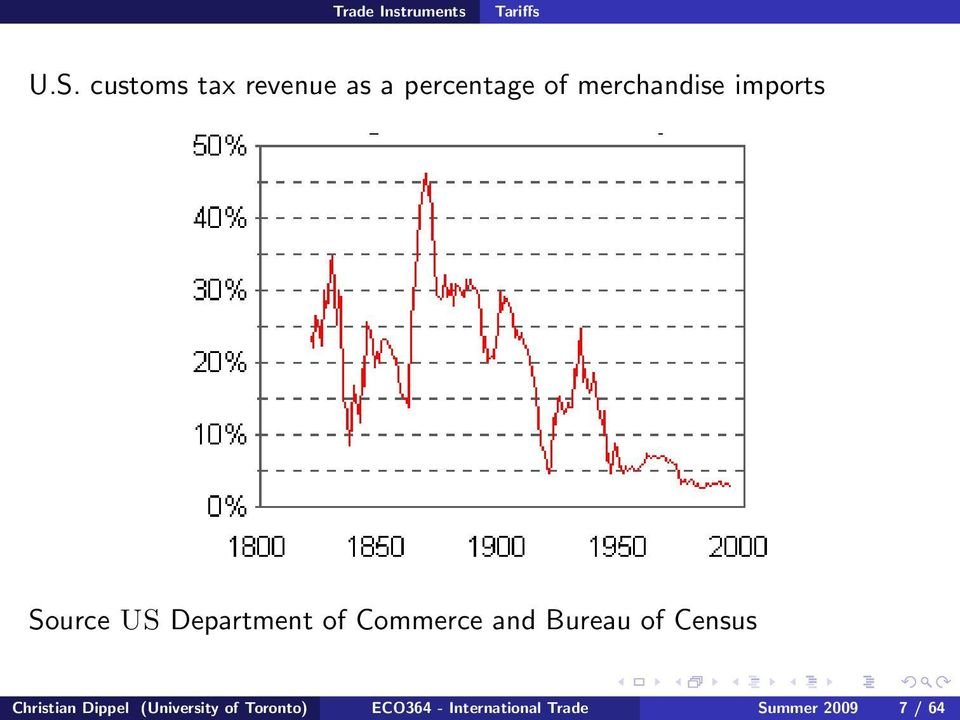 imports Source US Department of Commerce and Bureau