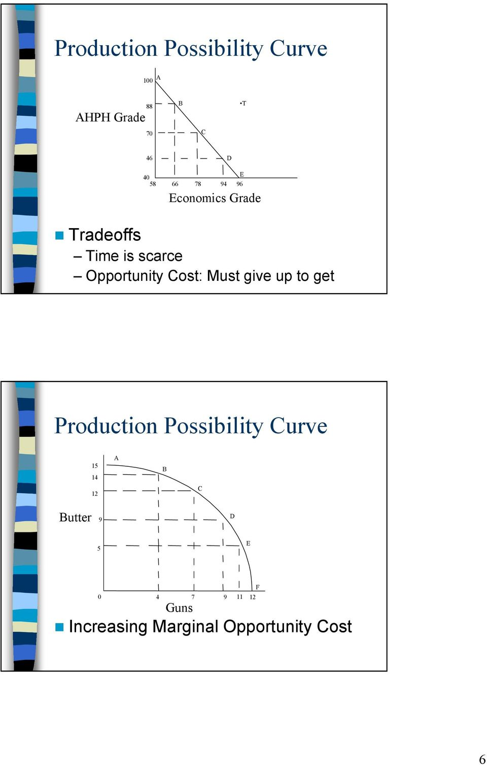 production possibility curve project pdf