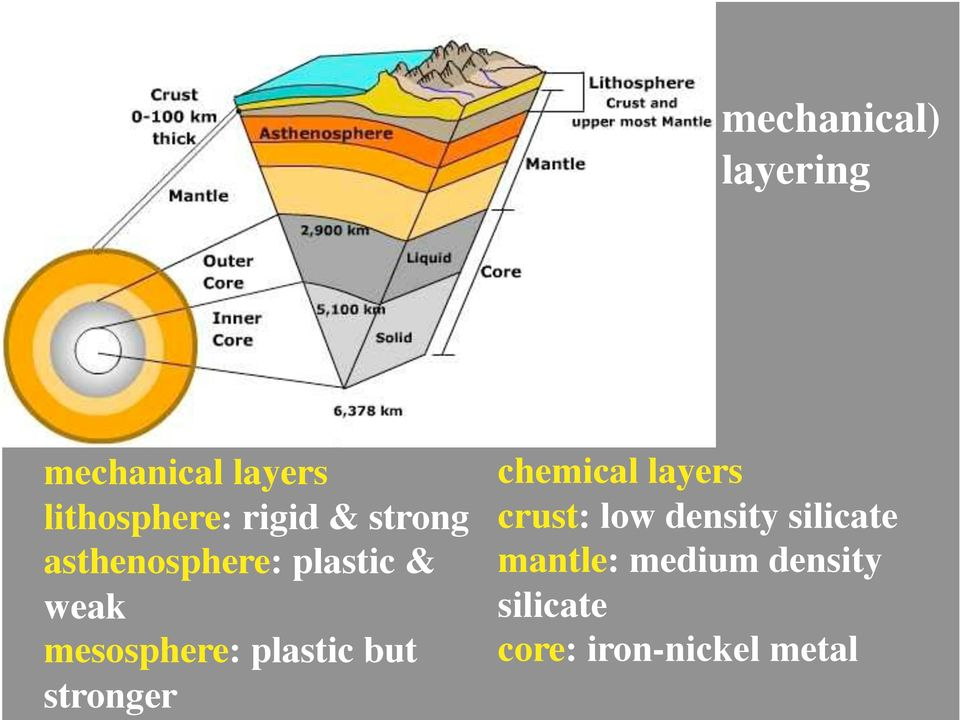 plastic but stronger chemical layers crust: low density