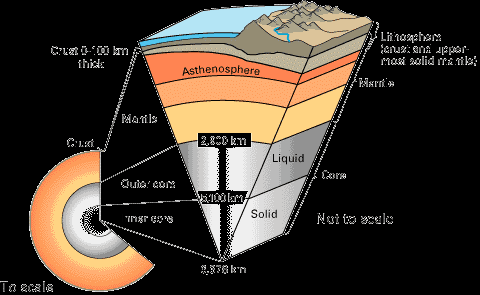The Layers of the Earth Copyright
