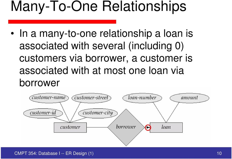 customers via borrower, a customer is associated with at