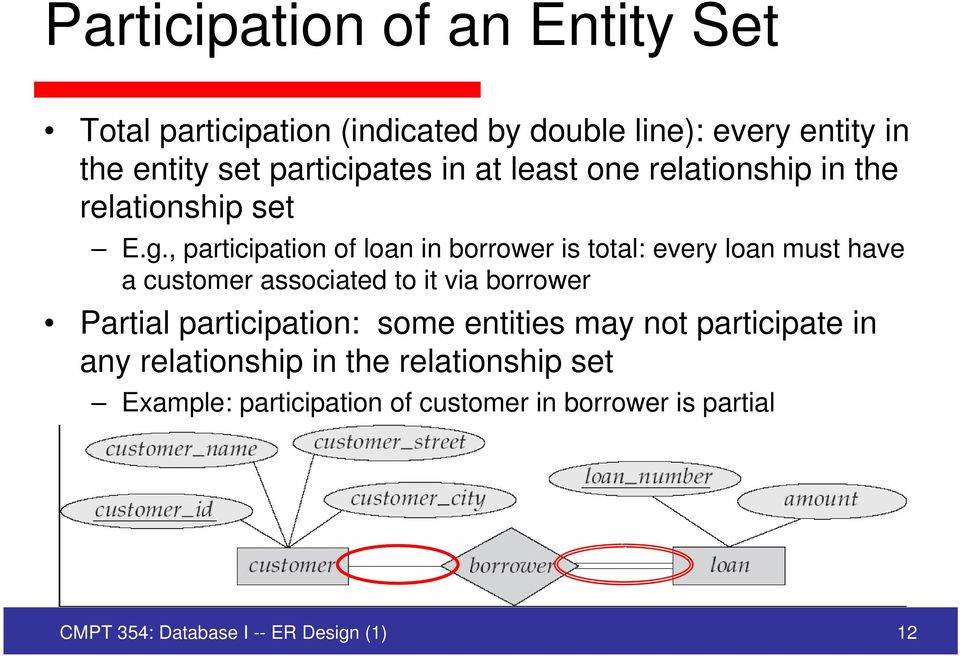 , participation of loan in borrower is total: every loan must have a customer associated to it via borrower Partial