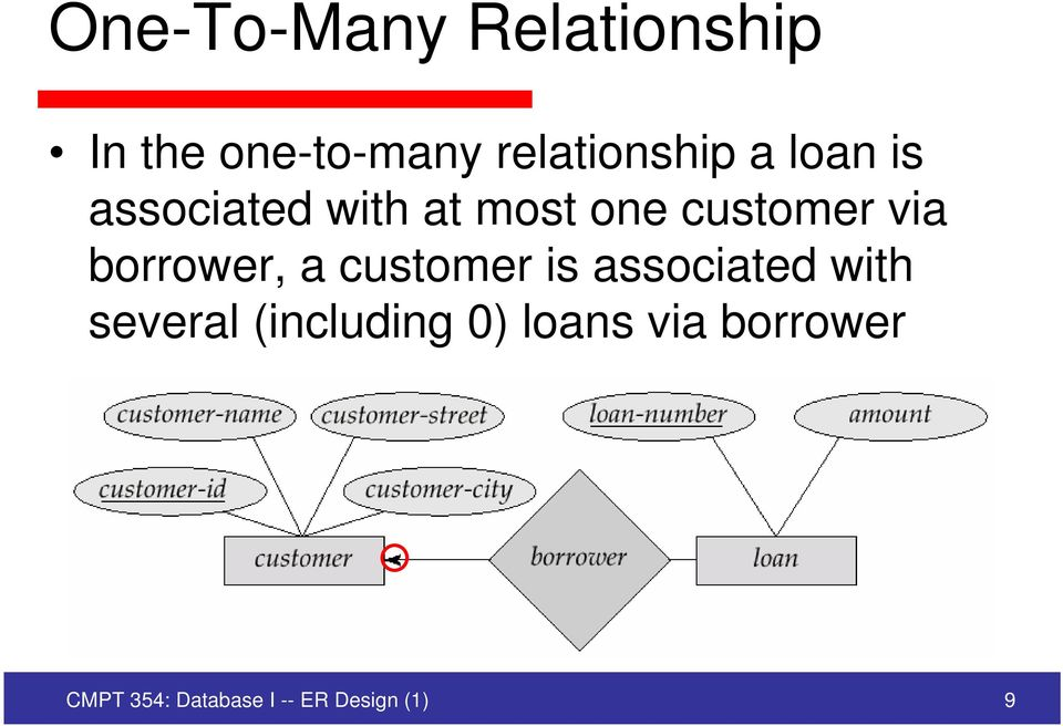borrower, a customer is associated with several