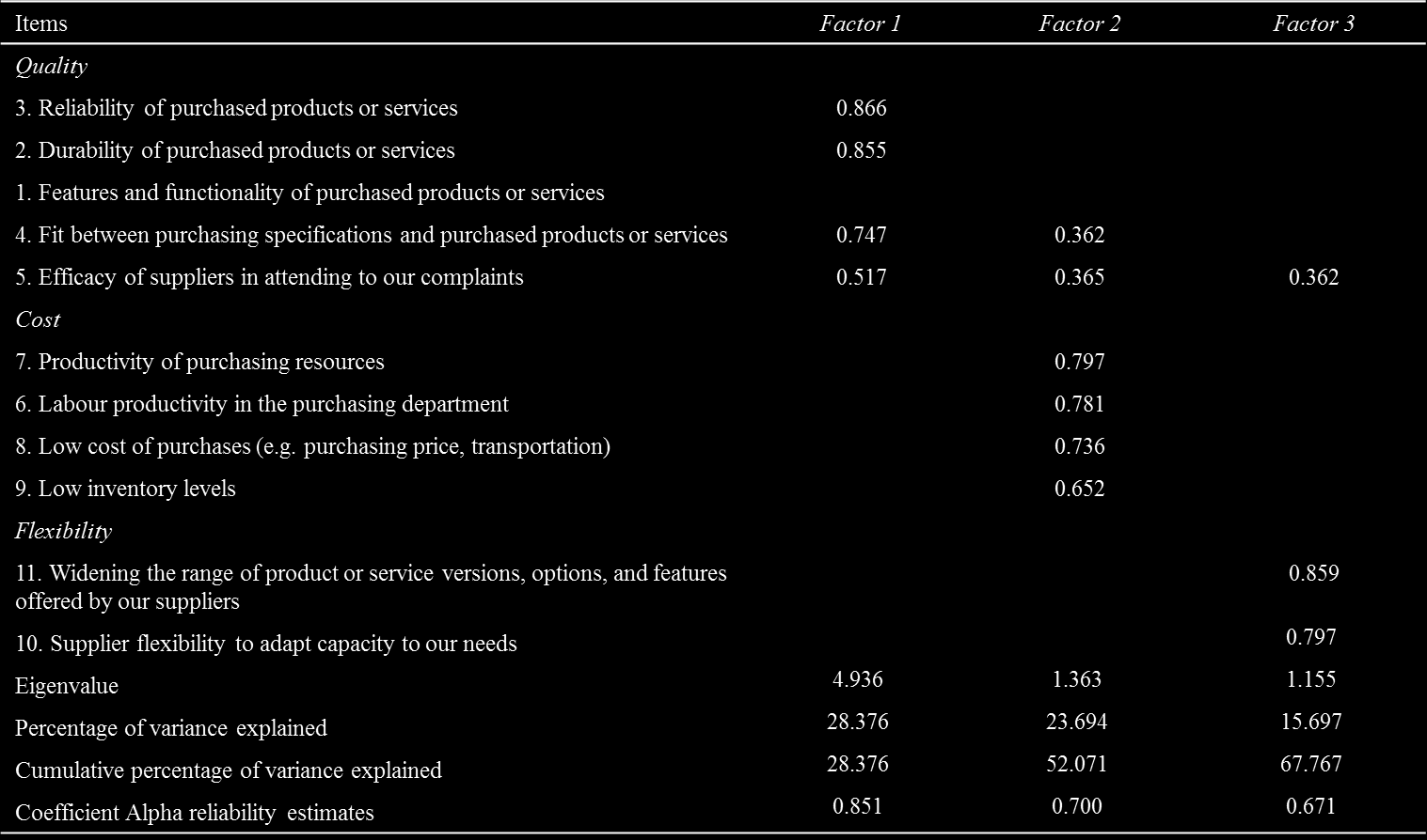 Reporting the results Assumptions: KMO; overall and range of inter-item correlations Factor