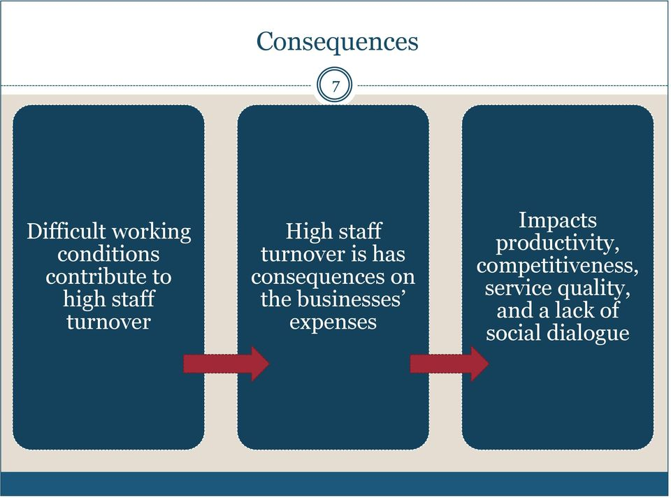 consequences on the businesses expenses Impacts