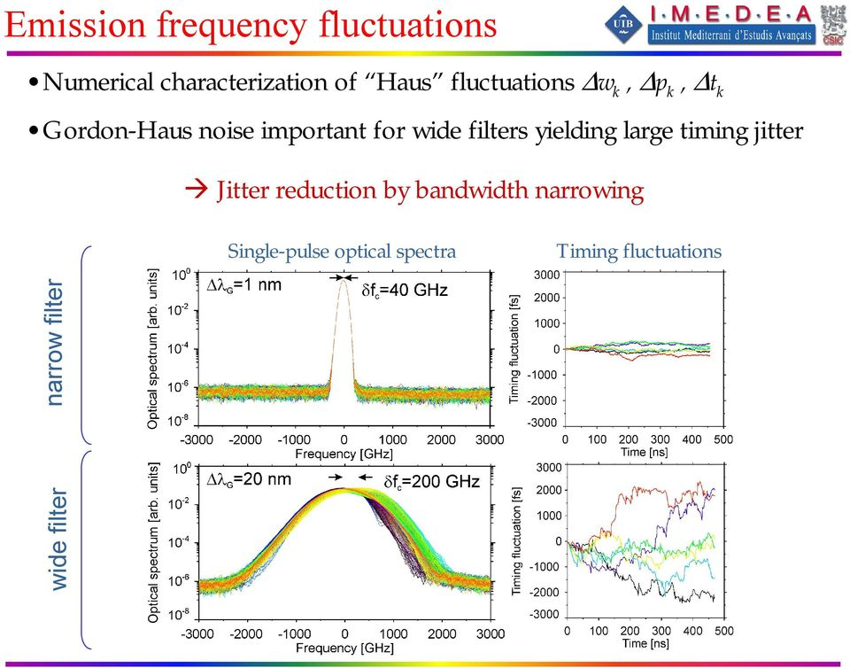 filters yielding large timing jitter Jitter reduction by bandwidth