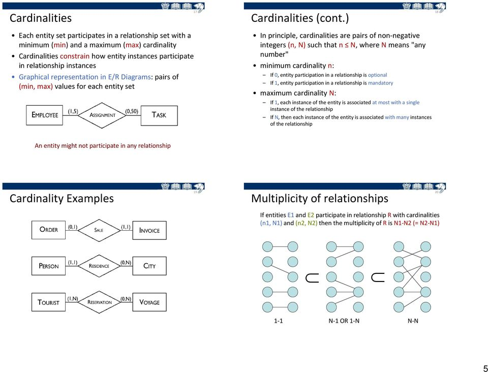 "Graphical representation in E/R Diagrams: pairs of (min, max) values for each entity set In principle, cardinalities are pairs of non negative integers (n, N) such that n N, where N means ""any"