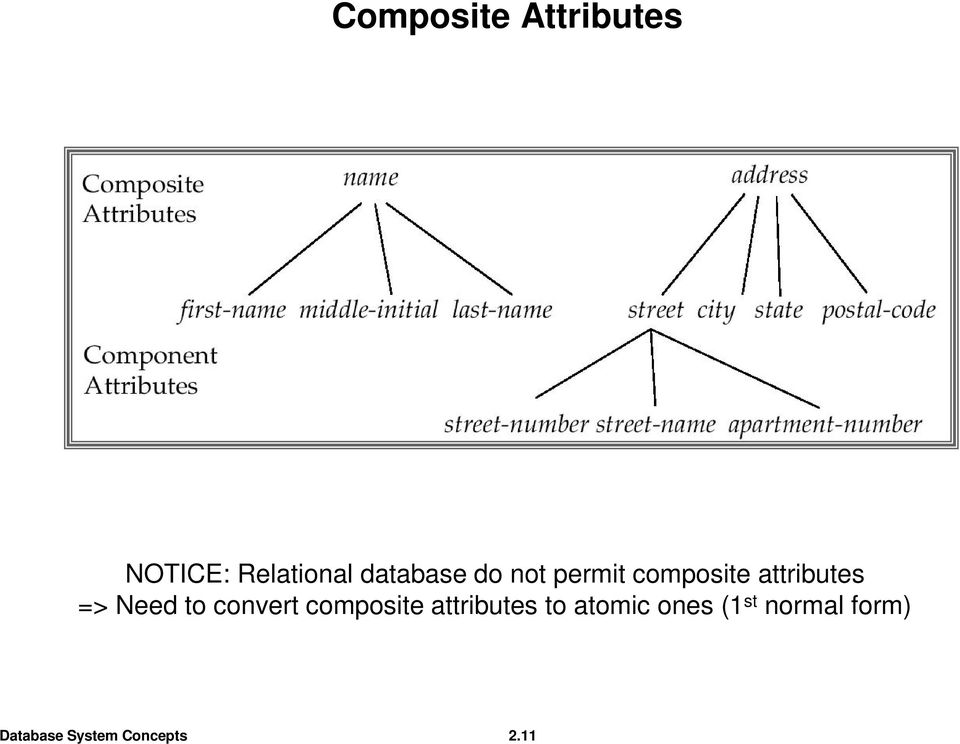 attributes => Need to convert composite