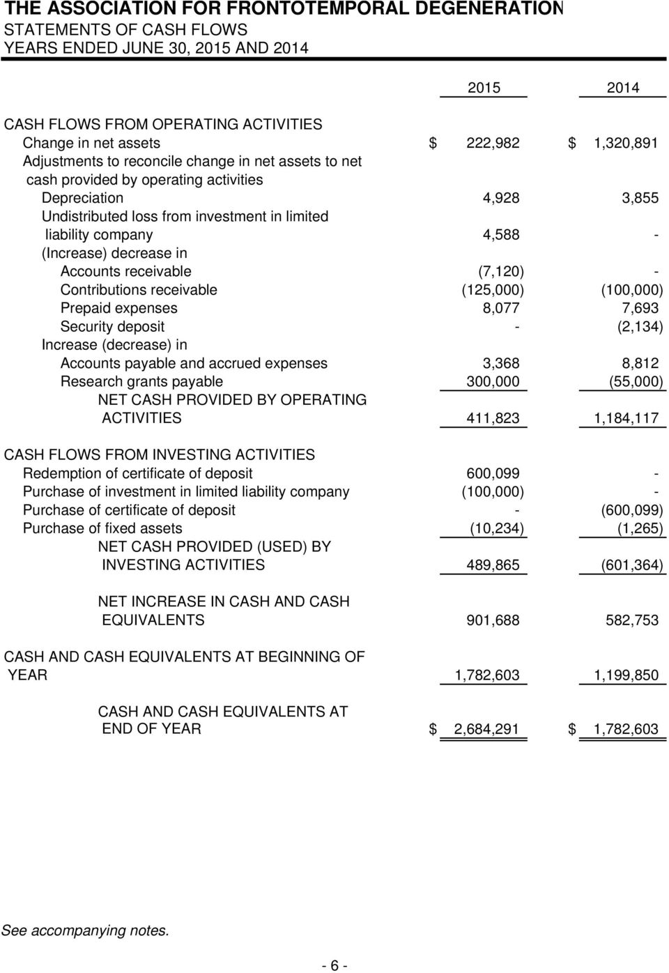 Contributions receivable (125,000) (100,000) Prepaid expenses 8,077 7,693 Security deposit - (2,134) Increase (decrease) in Accounts payable and accrued expenses 3,368 8,812 Research grants payable