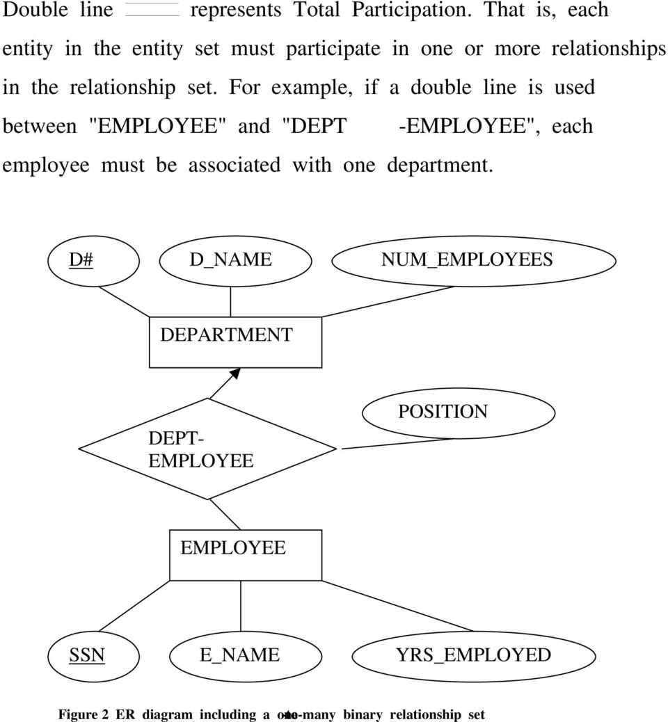 "For example, if a double line is used between ""EMPLOYEE"" and ""DEPT -EMPLOYEE"", each employee must be associated"