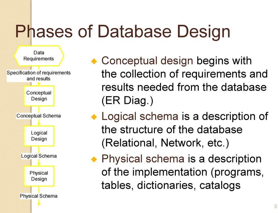 requirements and results needed from the database (ER Diag.