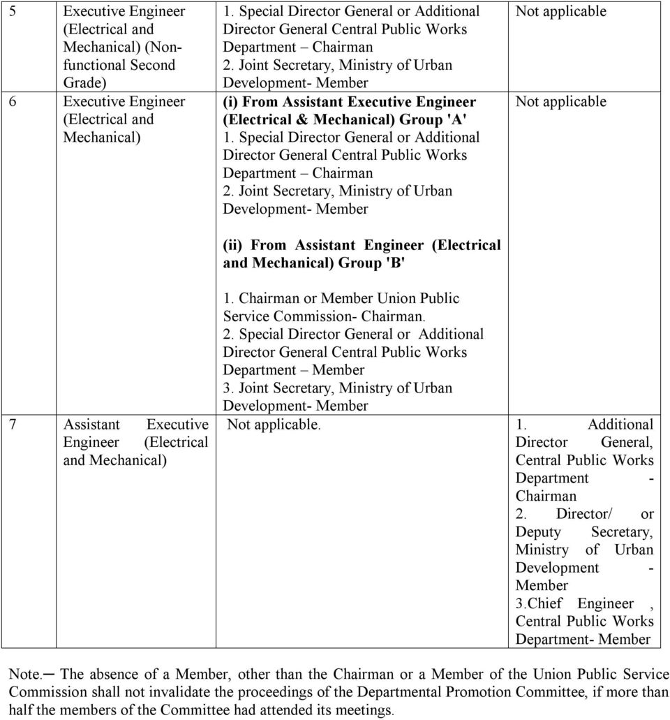 Special Director General or Additional Director General Central Public Works Department Chairman 2.