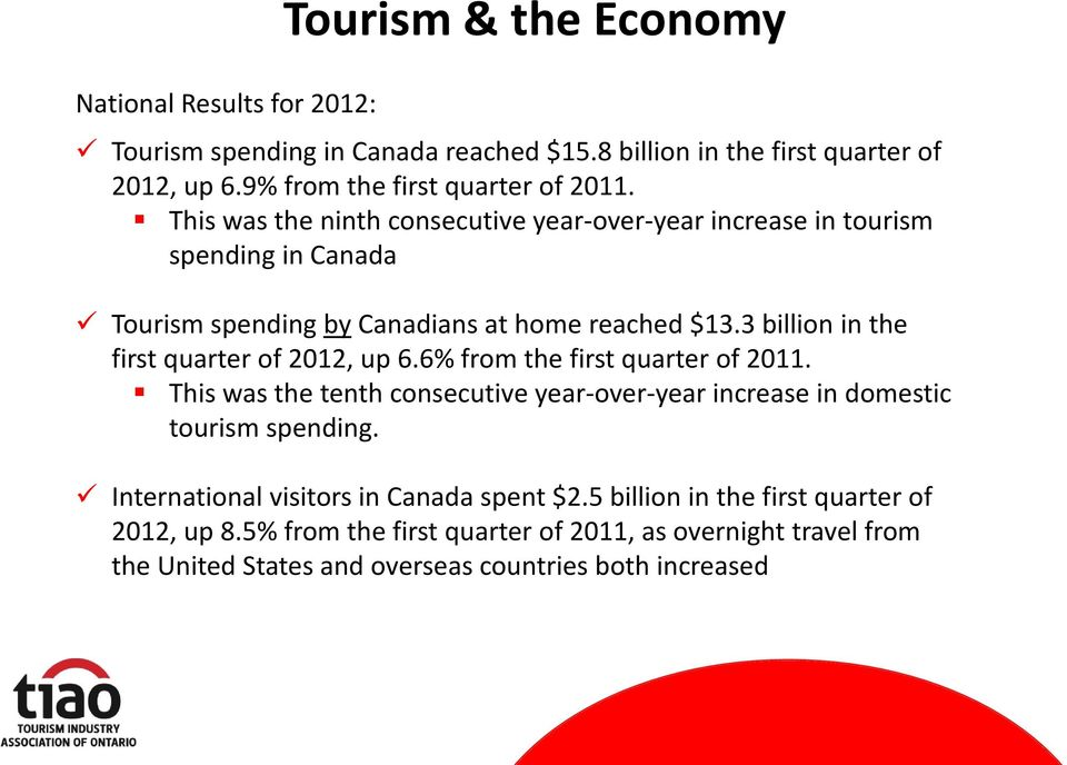 3 billion in the first quarter of 2012, up 6.6% from the first quarter of 2011. This was the tenth consecutive year-over-year increase in domestic tourism spending.