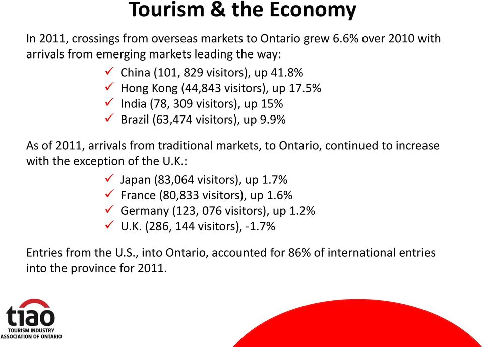 5% India (78, 309 visitors), up 15% Brazil (63,474 visitors), up 9.